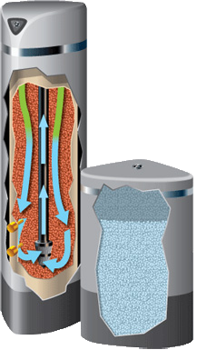 Ge Pro Elite Water Softener - How it works