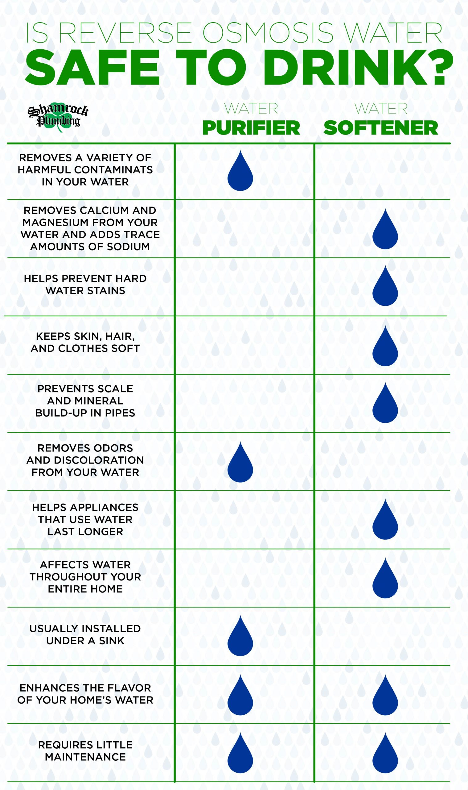 water softener chart